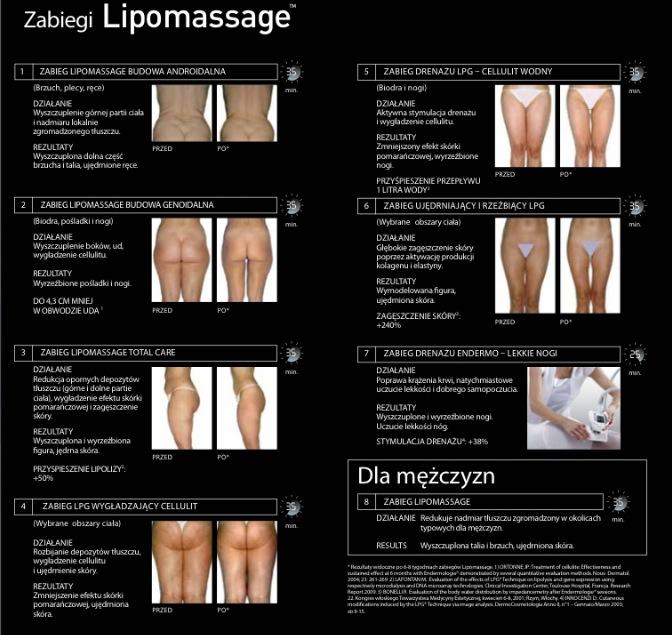 lipomassage sanok - gabinet kosmetyczny dermadent