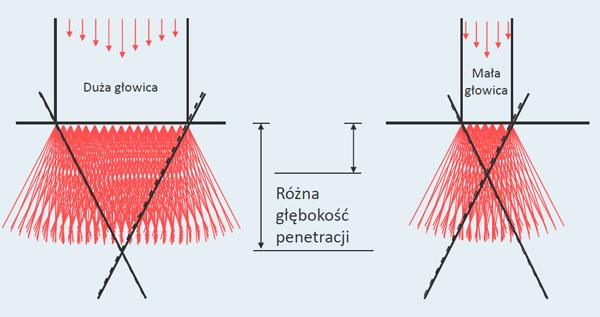 głębokość penetracji podczas depilacji laserowaj